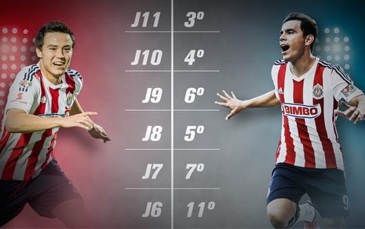 El ascenso de Chivas, mejoraron en el último mes tanto en liga como en copa