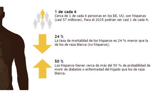 Salud de los Hispanos
