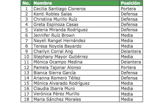 Convocatoria de la selección femenil para los juegos panamericanos de Toronto 2015